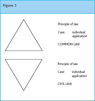 Legal Systems of the World